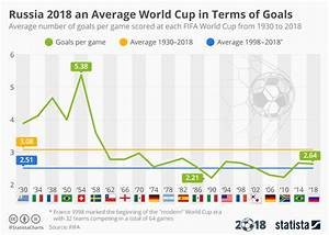 Chart  Russia 2018 An Average World Cup In Terms Of Goals