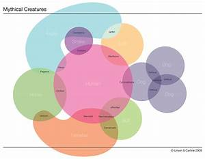 Mythical Creatures  U00bb Chartgeek Com
