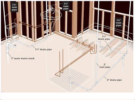 Vent Pipe For Bathroom Plumbing. What Not To Do With Sink