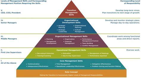 management levels roles pyramid leadership development