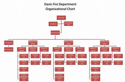 Chart Organizational Department Fire Viewers Documents Attached
