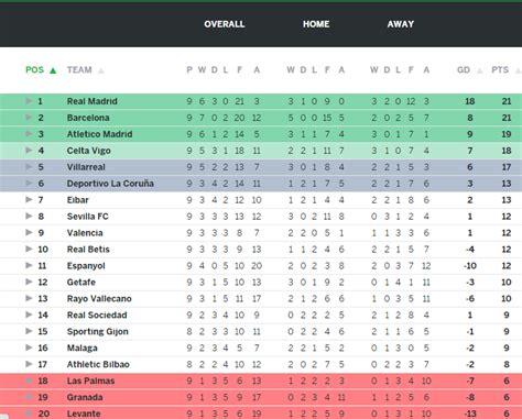 la liga table  results top scorers highlights