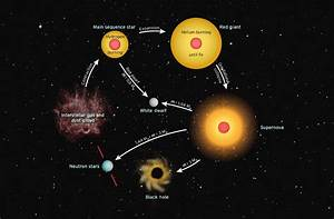 3 The Life Cycle Of Stars With A Similar Or Larger Mass As