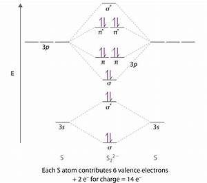 Construct The Molecular Orbital Diagram For He2 And Then