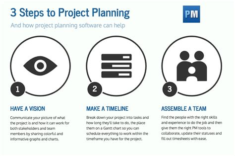 How To Plan A Project In 3 Simple Steps