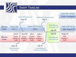 Trade War Tariff Timeline • Duty Rates, Effective Dates