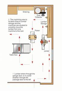 Garage Shop Layout – Popular Woodworking