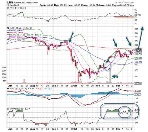 Illumina Stock by Illumina Is Moving Toward Higher Ground Explosive Options
