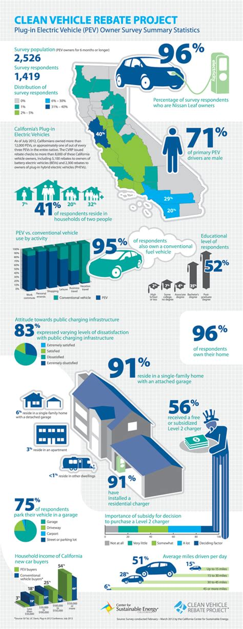 Image: Electric car ownership infographic (Image