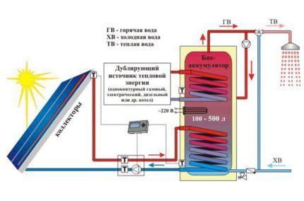 Трекеры системы ориентации солнечных батарей