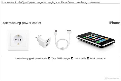 can i use my iphone in europe charging the iphone in luxembourg