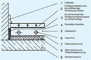 Parkett Auf Fußbodenheizung : oberb den bodenbel ge parkettb den shkwissen ~ Michelbontemps.com Haus und Dekorationen
