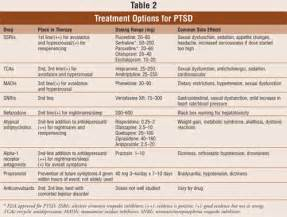 USPharmacist.com > A Review of Pharmacotherapy for PTSD  Post Traumatic Stress Disorder Antidepressant Medications