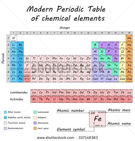 alien periodic table activity new alien periodic table activity answer key periodic