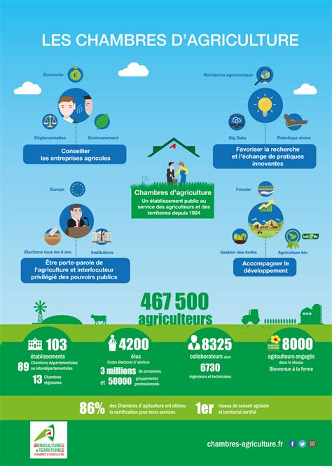 chambres d agriculture les chambres d 39 agriculture en infographie chambres d