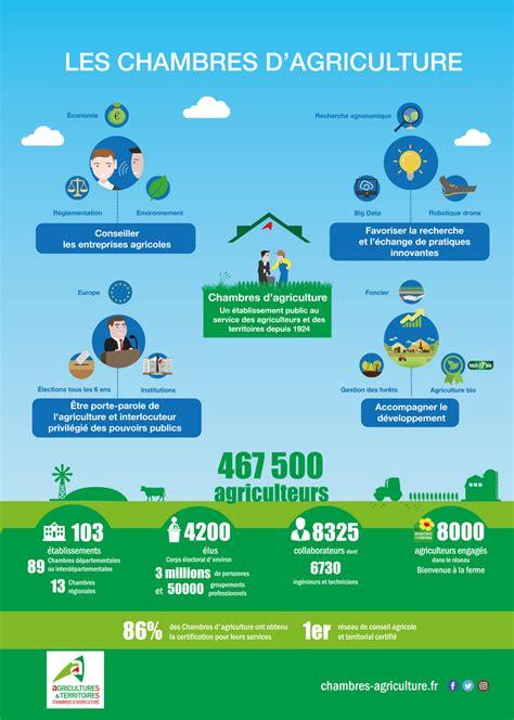 opera chambre d agriculture les chambres d 39 agriculture en infographie chambres d