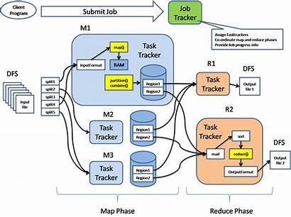 Mapreduce Architecture Hadoop Reduce Map Job Tracker