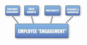 Is Your Team Truly Engaged? | Fun Team Building