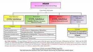 Nsaid  Non Steroidal Anti Inflammatory Drug  Mnemonics