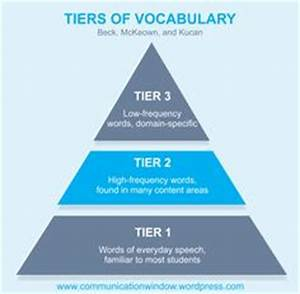 Marzano Vocabulary Chart 1000 Images About Tier Two And Three Vocabulary On