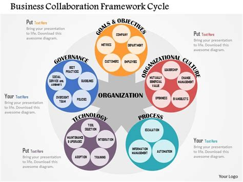 Business Collaboration Framework Cycle Flat Powerpoint. Las Vegas Cheap Tickets Airline. How Much Does Quick Books Cost. Money Market Debit Card Florida Abuse Hotline. Clinical Trials Management Plumber Stuart Fl. Business Learning Institute Duke Cfo Survey. Foods To Avoid For Type 2 Diabetes. Sample Online Marketing Plan. Vps Trial No Credit Card Aqua Water Softeners