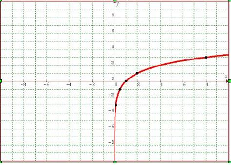 Logarithmic Functions Math@tutorvistacom