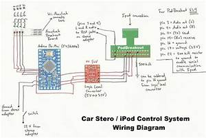 Car Stereo    Ipod Control System