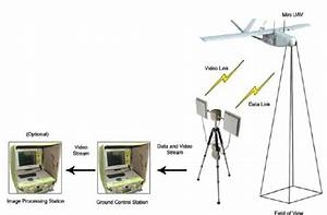 Schematic Of The System Showing Bayraktar Mini Uav  Tracking Antenna