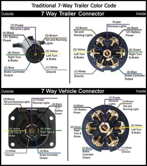 7 Wire Diagram by Recommended 7 Way Trailer Connector And Wiring
