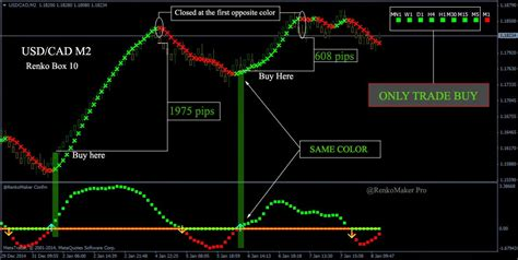 trading system renko maker pro trading system forexobroker