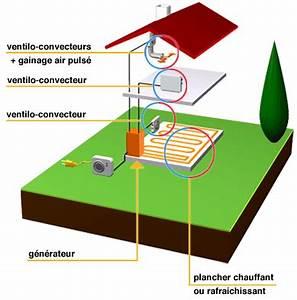 Pompe à Chaleur Aérothermique : la pompe chaleur a rothermique ~ Premium-room.com Idées de Décoration