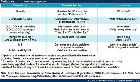 abbreviations and acronyms in healthcare when shorter isn