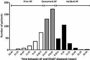 Time Between Diagnosis Of Atrial Fibrillation  Af  And