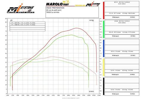 Comparatif Kawasaki Z650 Vs Yamaha Mt07  La Technique