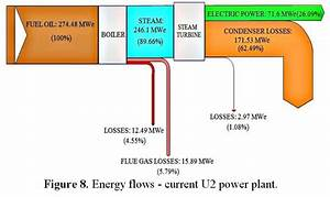 Refurbishment Of Thermal Power Plants  U2013 Sankey Diagrams