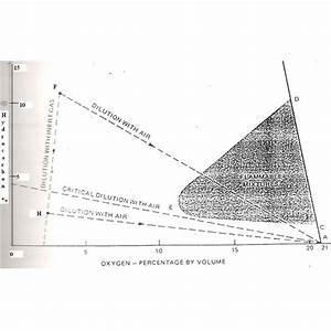 Flammability Graph