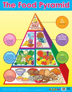 Whether you are teaching one child about the power of good health, or an entire school, this simple nutrition this teen nutrition poster groups healthy and nutritious food choices and important nutrients by the. Wall Charts | Food Pyramid - Healthy Eating Wall Poster. Free Delivery