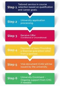 castlehill global uk world class education With college admission process