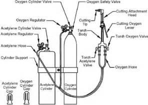 Acetylene Tank Diagram by Compressed Gases Acetylene Oxygen Argon Welding Guide