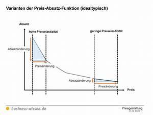 Absatz Berechnen : darstellungen zur preis absatz funktion vorlage business ~ Themetempest.com Abrechnung