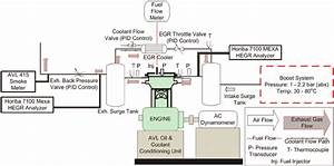 Schematic Diagram Of The Research Engine Facility And The