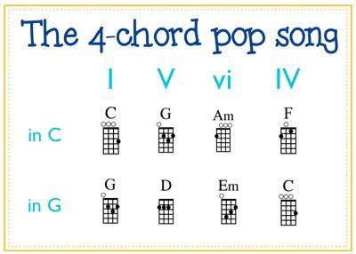 Do you know that many popular songs can be accomplished using only 4 chords or less? Free Ukulele Chord Image Library   Ukulele chords, Teaching ukulele, Guitar lessons songs