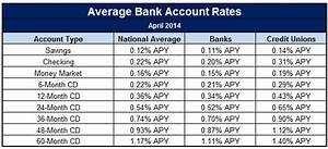 Best Bank Account Interest Rates Today: Banks vs. Credit ...