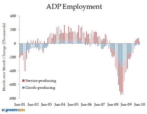 adp bureau econompic adp employment shows weakness
