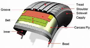 The Structure Of A Passenger Car Tire