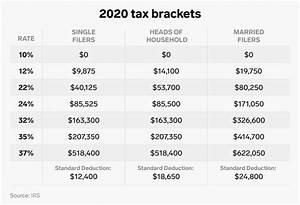 Earned Income Tax Table Chart What Tax Bracket Am I In Here 39 S How To Find Out