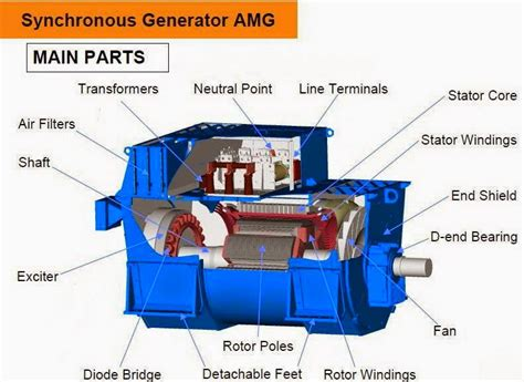 electrical engineering world synchronous generator parts