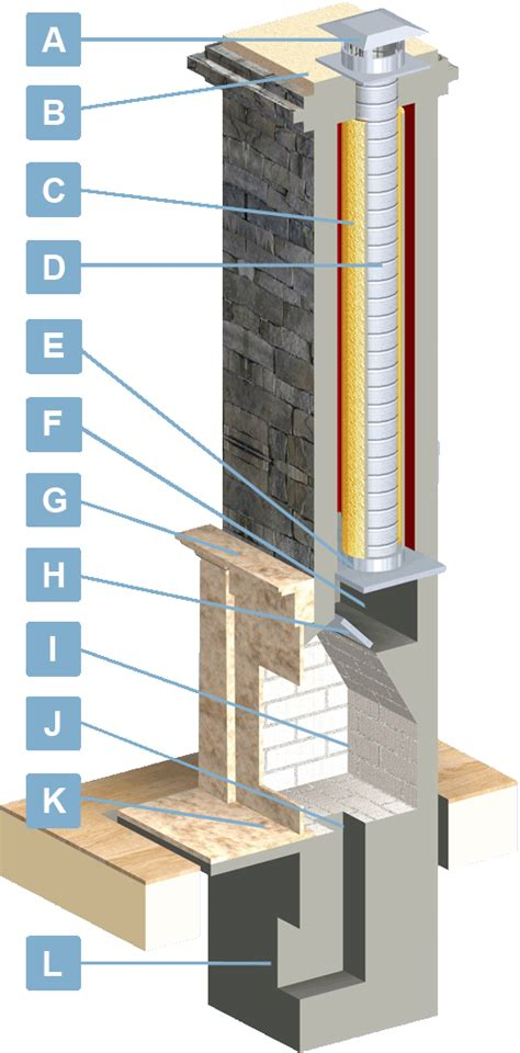 chimney liners usa fireplace venting information