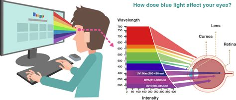 what does the blue light filter do eye care technology