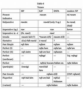 Chart Of Present Past And Past Participle Tense Quotes Quotesgram